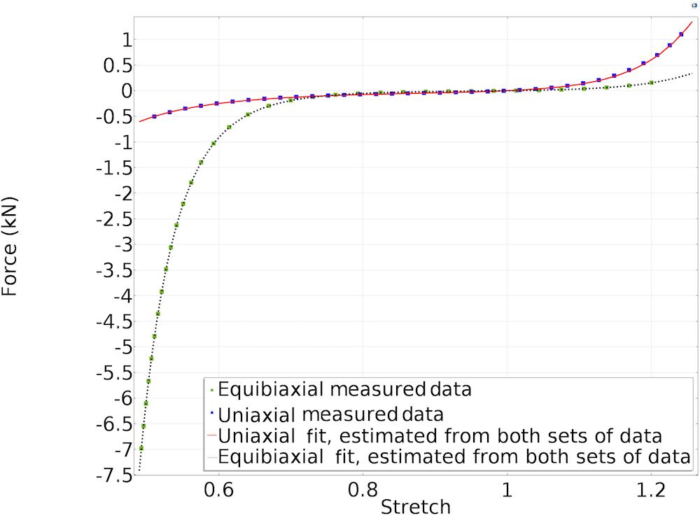 测试数据与拟合数据进行对比的一维图。