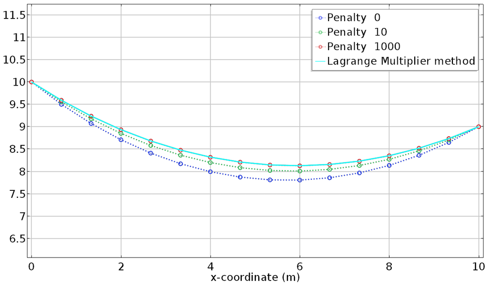 A COMSOL Multiphysics graph comparing the penalty and Lagrange multiplier solutions.