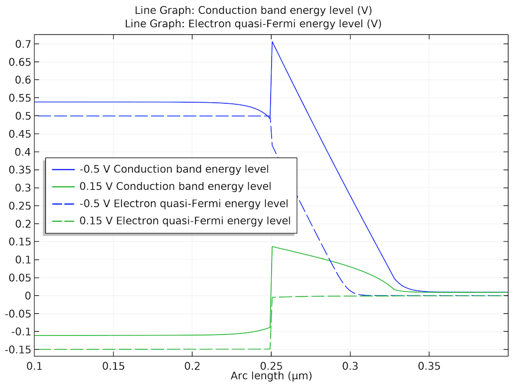 A plot comparing band diagrams at two different bias voltages.