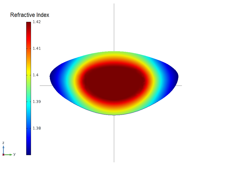 与近视力和远视力匹配的 GRIN 映射仿真。