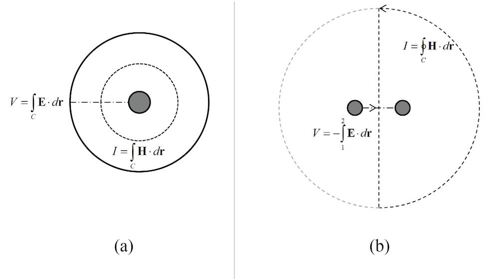 两条传输线集成线的并排示意图模型。