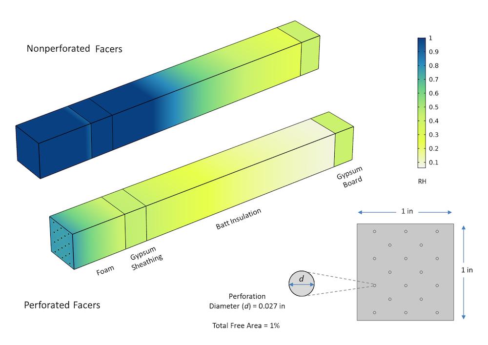 穿孔和无穿孔隔热的各种模型结果图像。