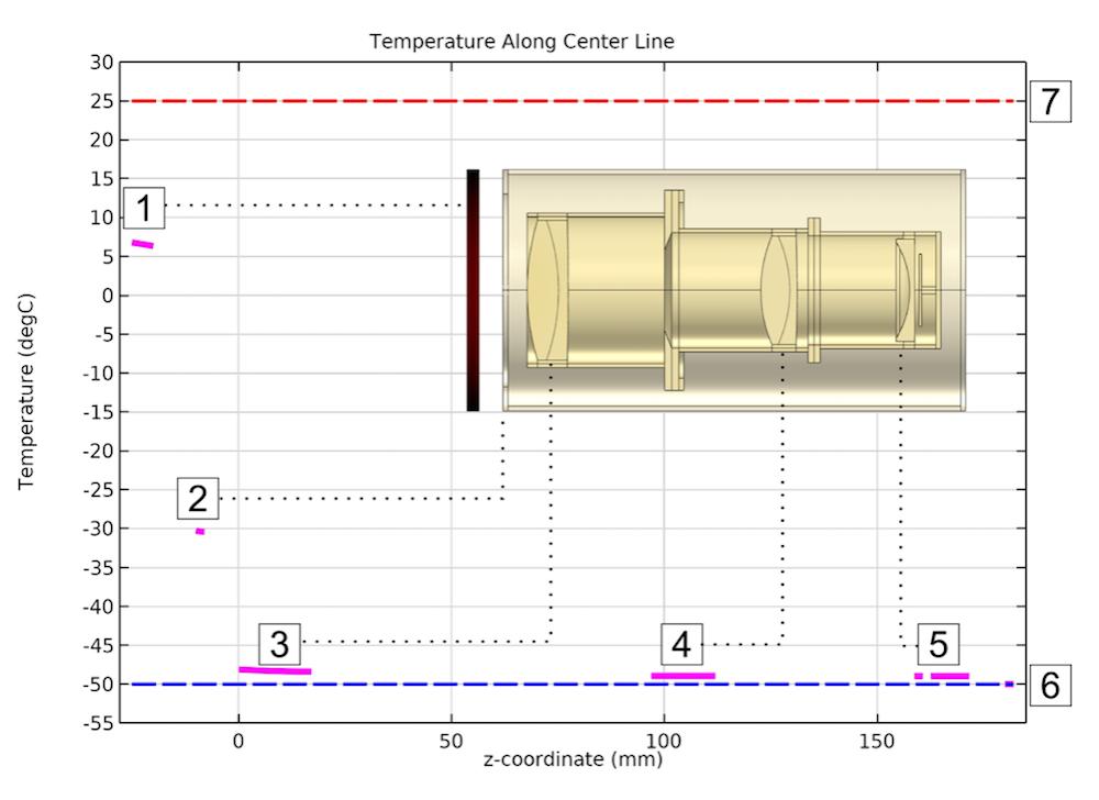 绘制Petzval透镜系统温度的曲线图