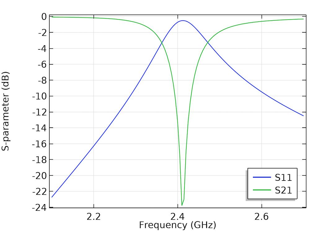 作为频率函数的S11和S21参数图。