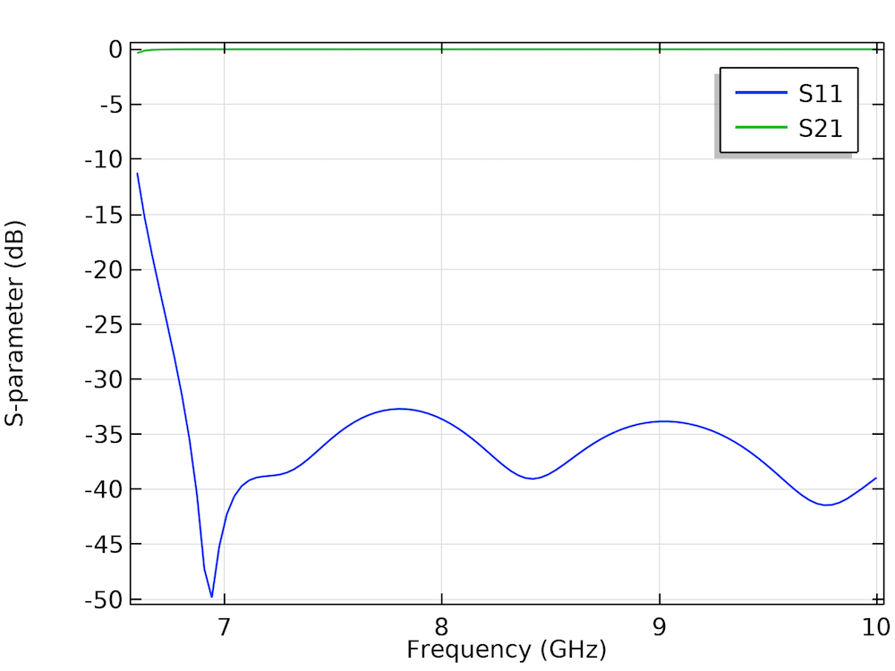 A graph plotting the S-parameters in a waveguide adapter.