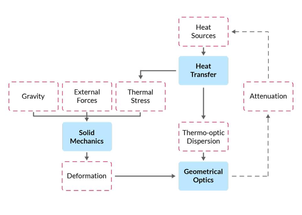 图表显示了 STOP 分析中涉及的不同物理现象。