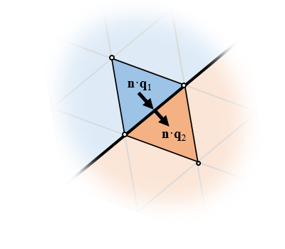 对齐网格单元之间的通量