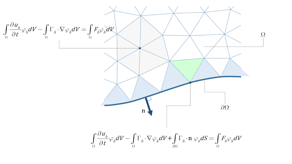 中有限元模型的域单元和方程示意图。