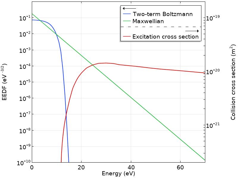 COMSOL Multiphysics 中针对氩等离子体计算的 EED F的图。