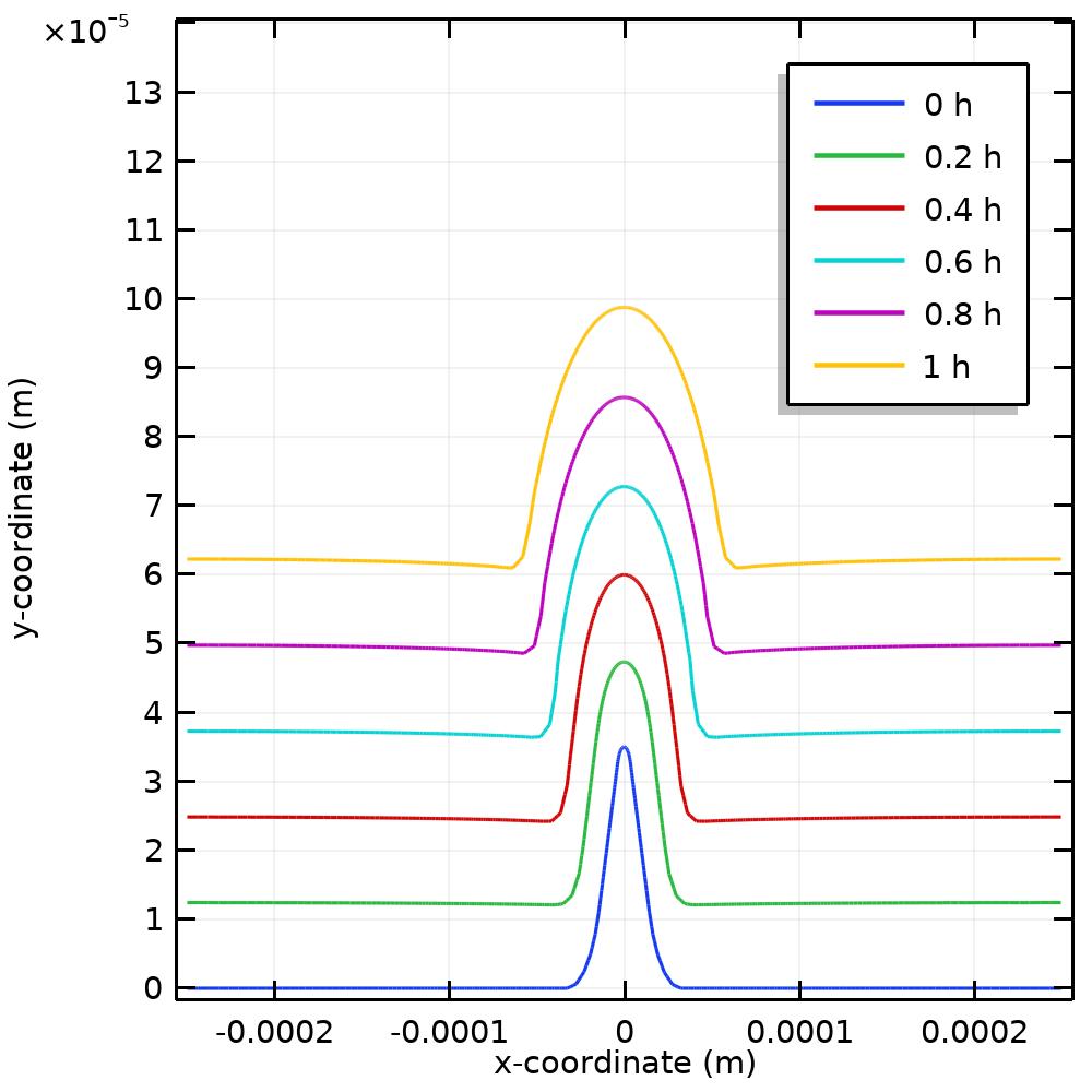 电镀法仿真中表面轮廓演变与弧长的比较图。