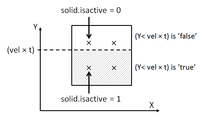 A schematic showing individual integration points activated in a mesh element.