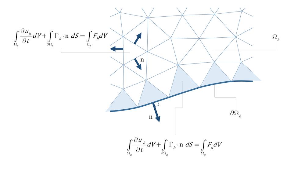 有限体积模型的单元面、单元和方程的示意图。