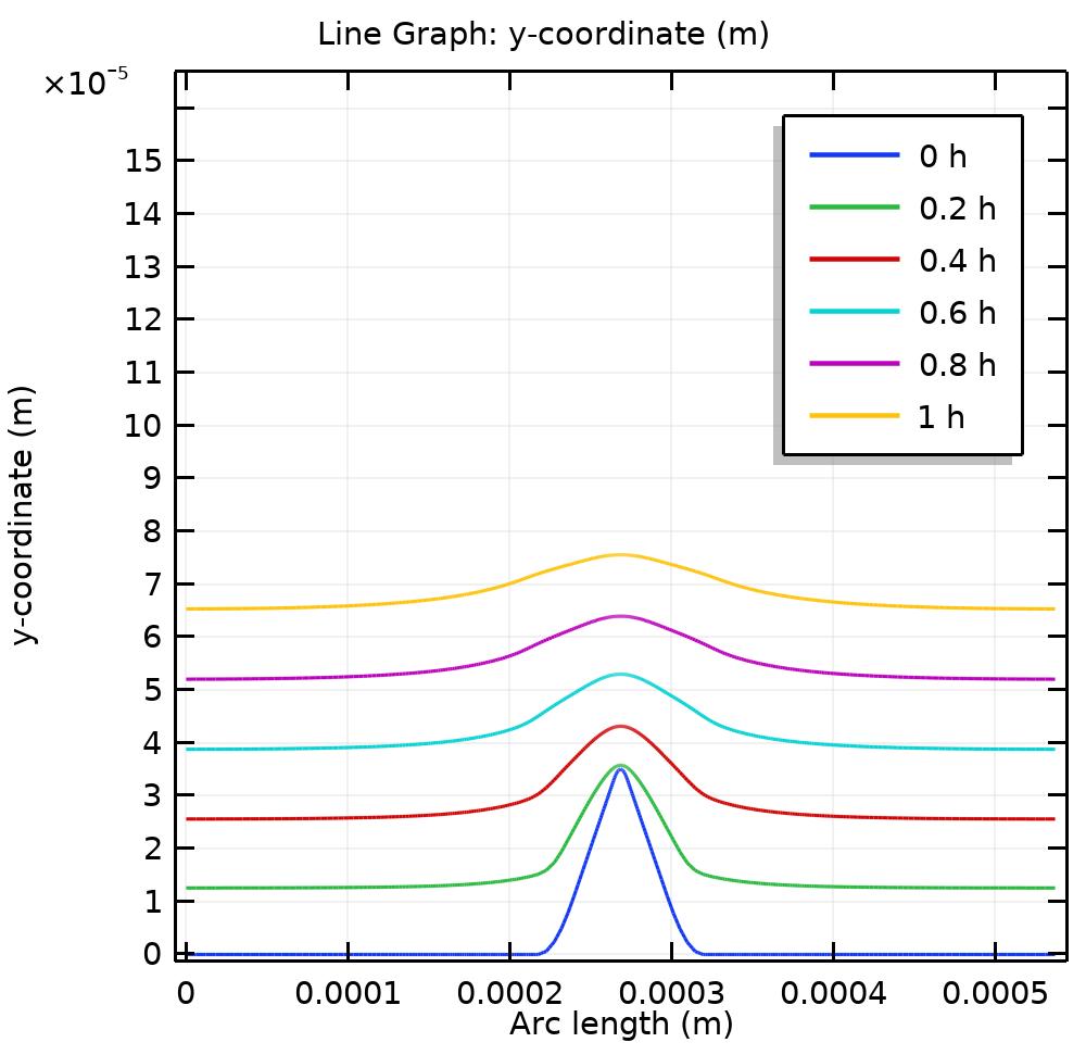 绘制 COMSOL Multiphysics® 中占空比为 0.85 时的反向脉冲电镀结果的图。