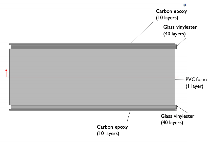 示意图显示了风力发电机叶片中三种复合材料的排列顺序。
