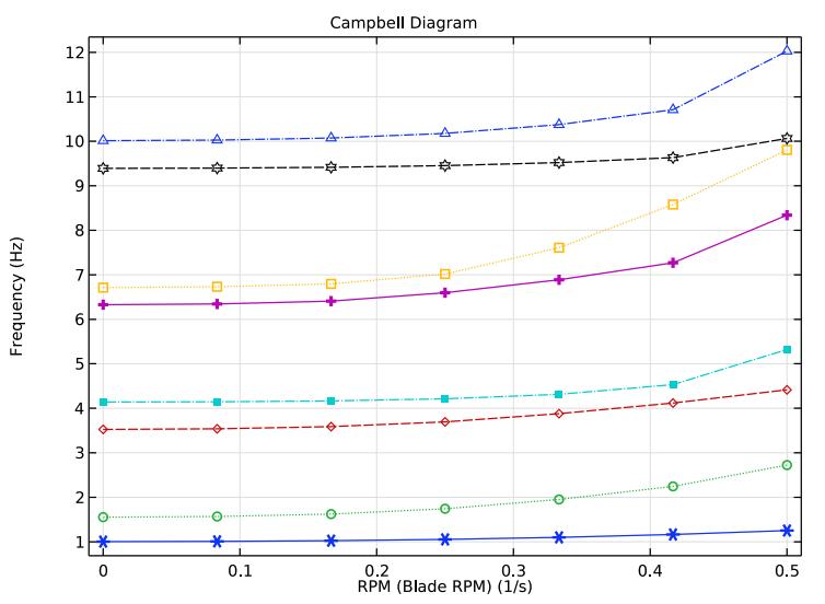 坎贝尔图显示了与叶片转速相关的特征频率的变化。