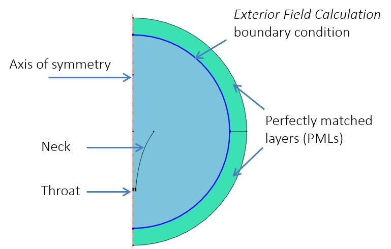 角的二维轴对称模型示意图