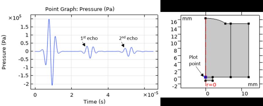 绘制压电换能器部分声压示意图