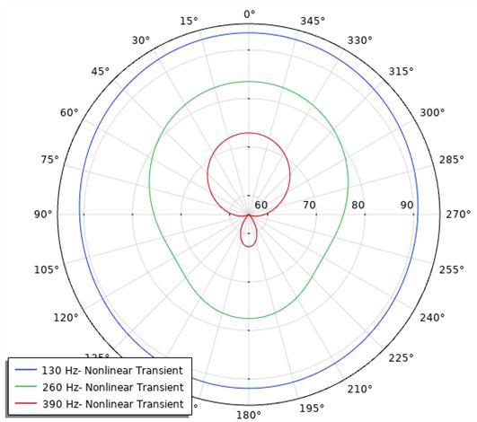 角模型的归一化的外场SPL示意图
