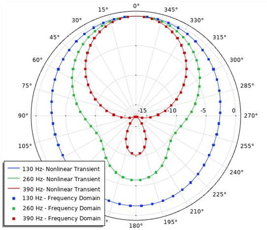 喇叭模型的标准化外场SPL的图