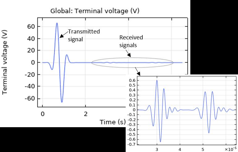 由电路测量的换能器的端电压示意图