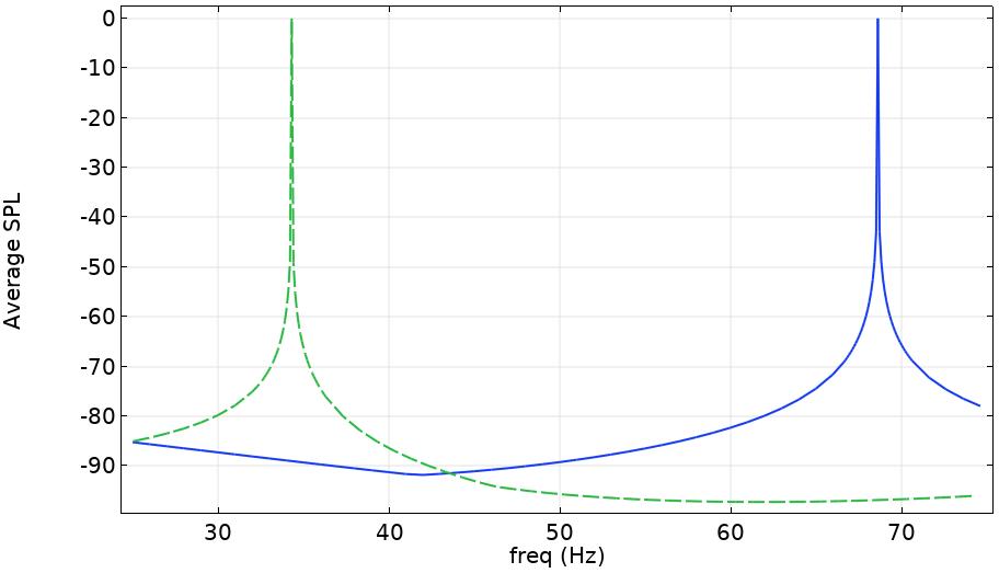 封闭空间中两个基本声源的平均声压级图