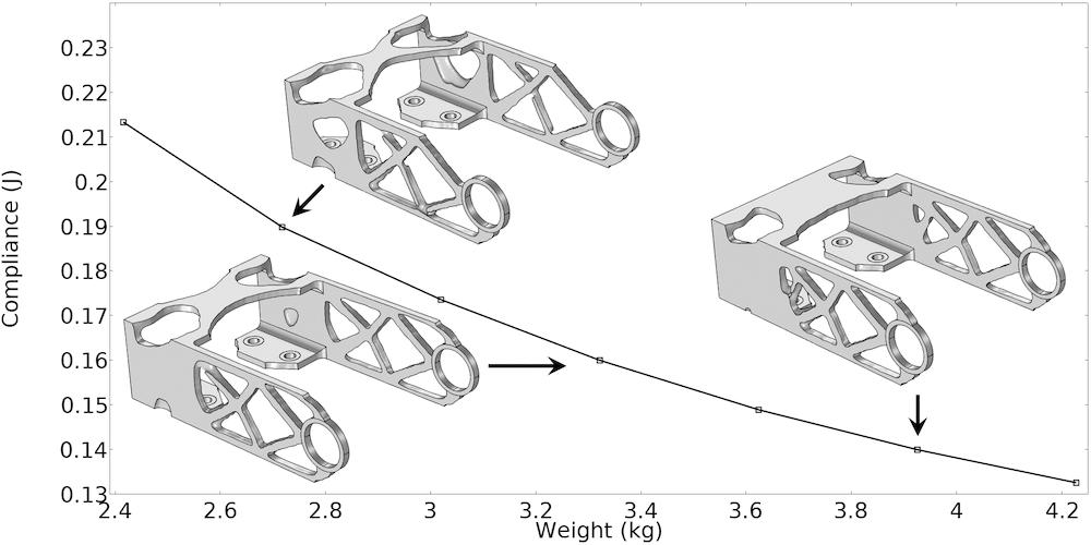 支架几何形状的帕累托最优前沿绘图