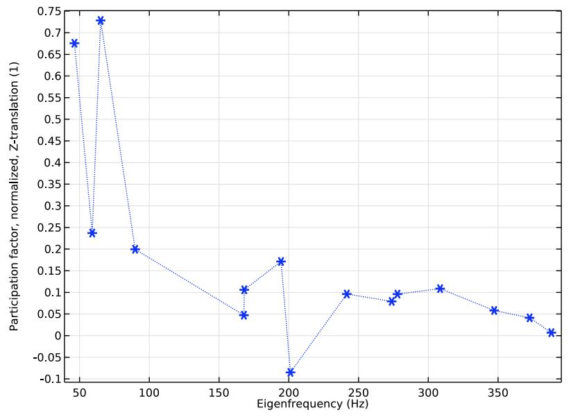 绘制不同特征模式参与因子的图形。