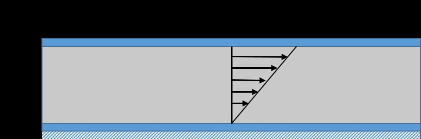 两块板之间的剪切流示意图
