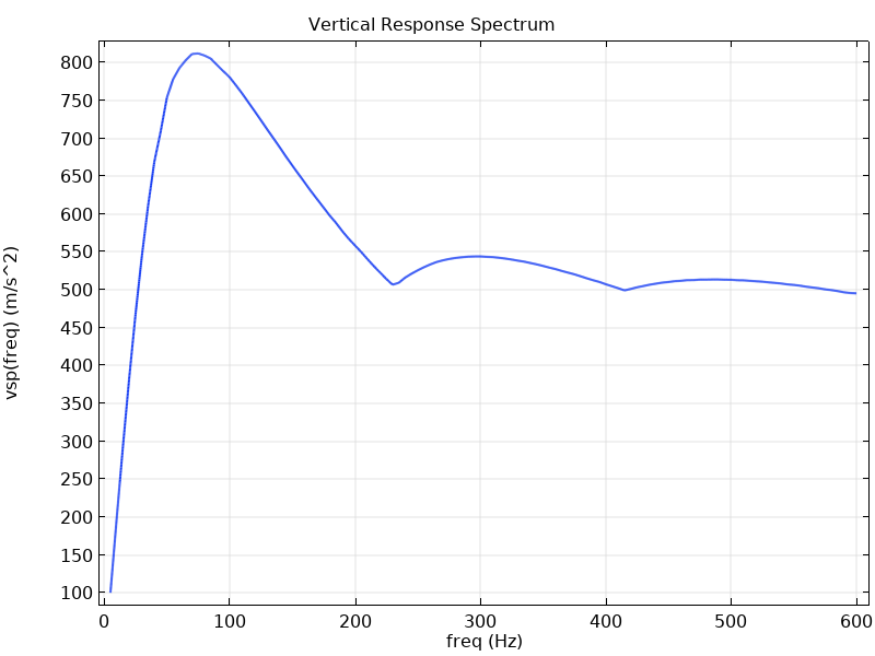 A plot of a vertical response spectrum in COMSOL Multiphysics.