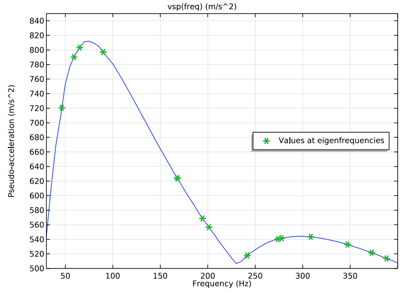 A plot of the vertical response spectrum input at the first 15 eigenfrequencies.