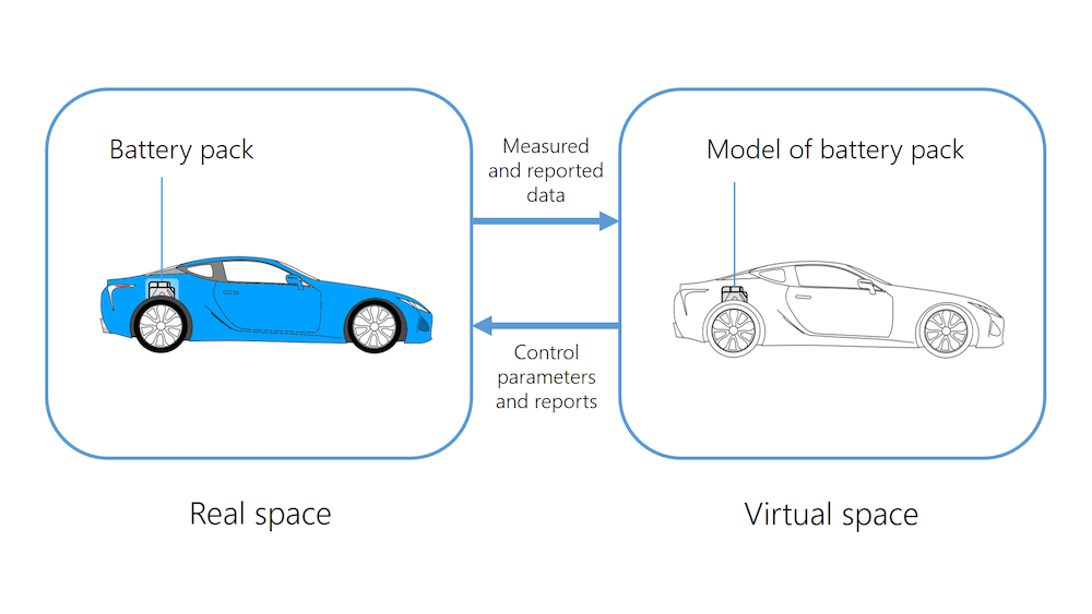 以汽车电池组为例介绍数字孪生概念的信息图。