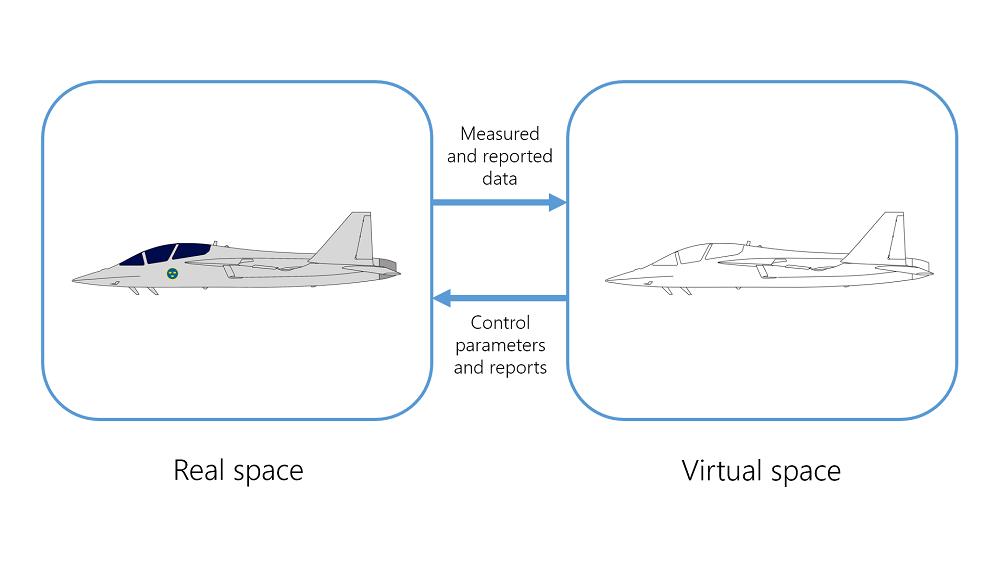 显示数字孪生如何连接真实空间和虚拟空间的示意图。
