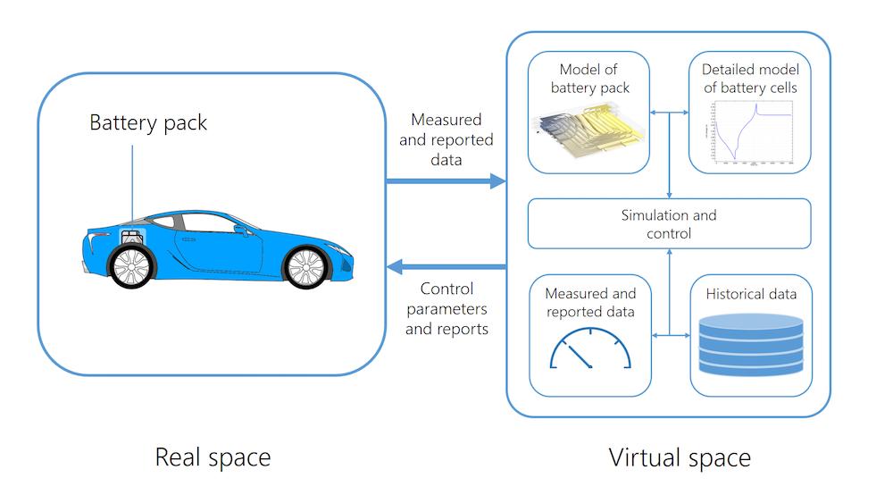 介绍数字孪生模型如何模拟真实设备性能的信息图。