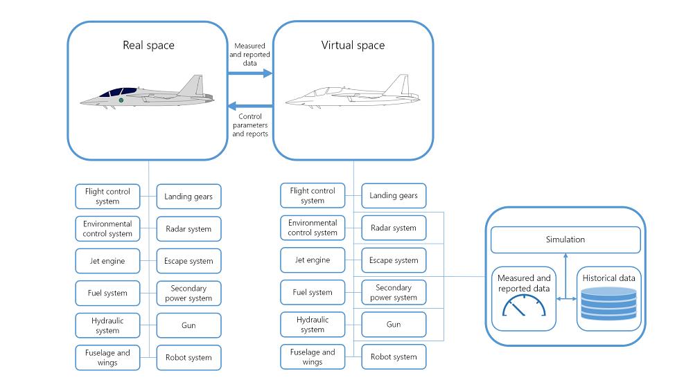 显示由数字孪生模型描述的战斗机不同子系统的示意图。