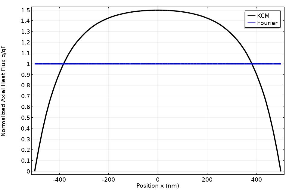 沿线径的通量分布图。