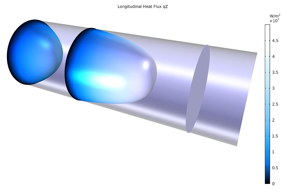 显示纳米线内部的流体动力学热输运的仿真结果。