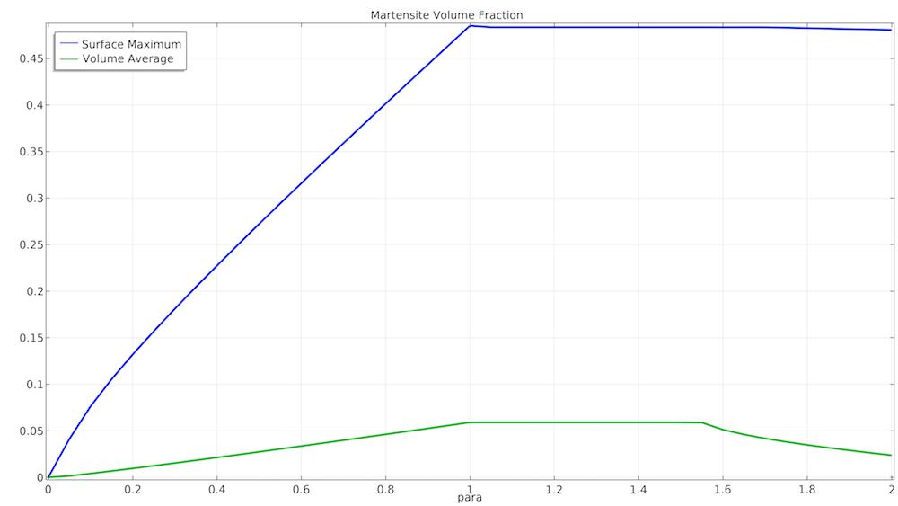 卷曲和膨胀期间的最大和平均马氏体体积分数。