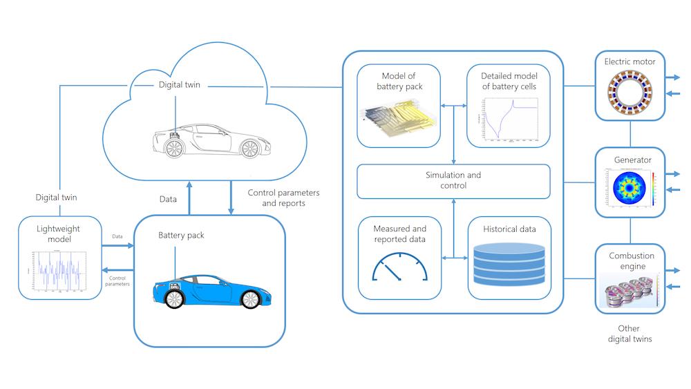 介绍真实系统如何与数字孪生网络互动的图。