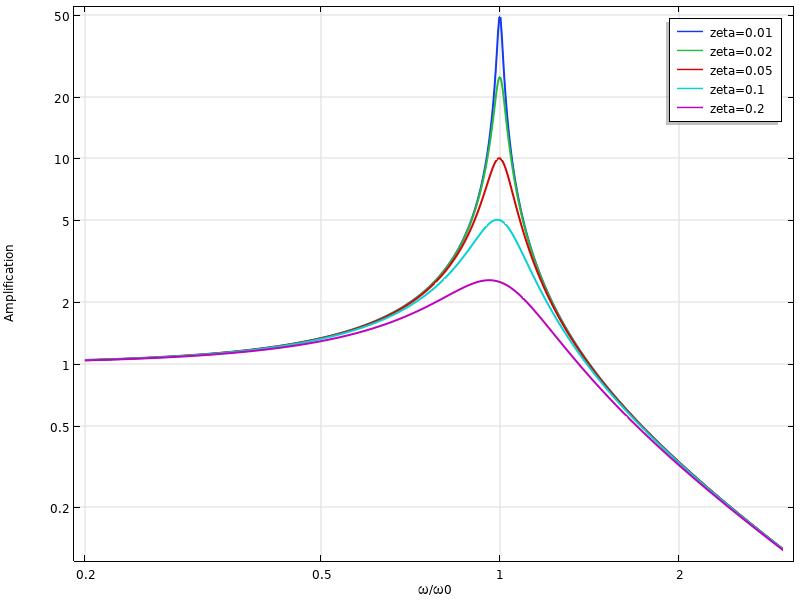 不同频率和阻尼比的单自由度系统的放大图