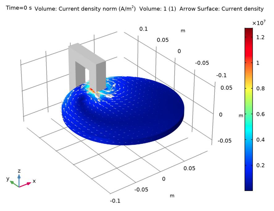 感应涡流幅度和方向的EM模型。