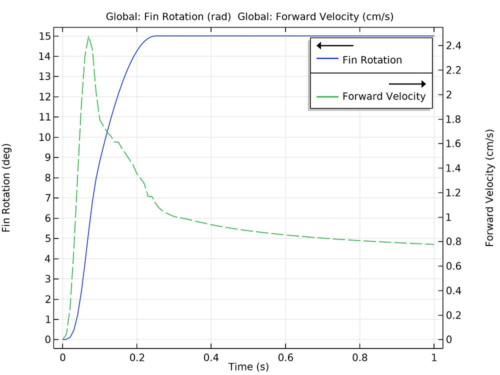 一个线图,显示该机构的鳍片旋转和前进速度与时间的关系