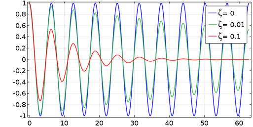 对于三个不同的阻尼比值,自由振动会衰减。