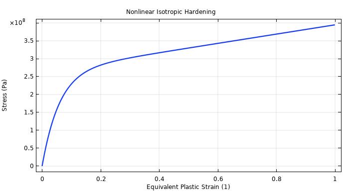 显示非线性各向同性硬化随等效塑性应变变化情况的图。