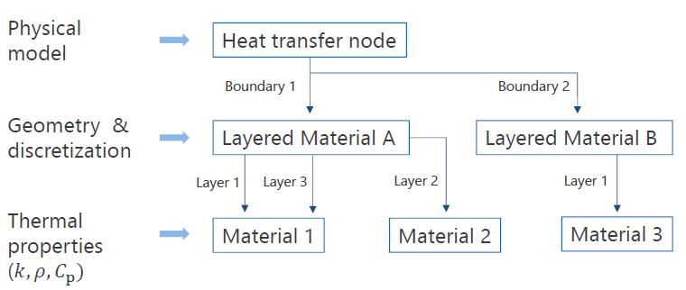 在 COMSOL 中定义一个多层壳模型节点流程图