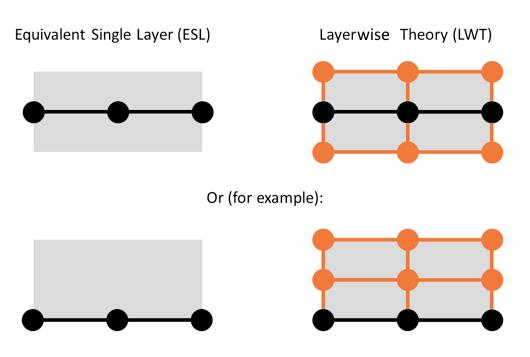 显示 ESL 和 LWT 公式二维示例的节点和单元的图形。