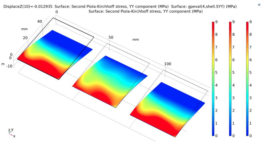 显示实体、ESL 和 LWT 模型中纸板顶面横向应力场的图形。