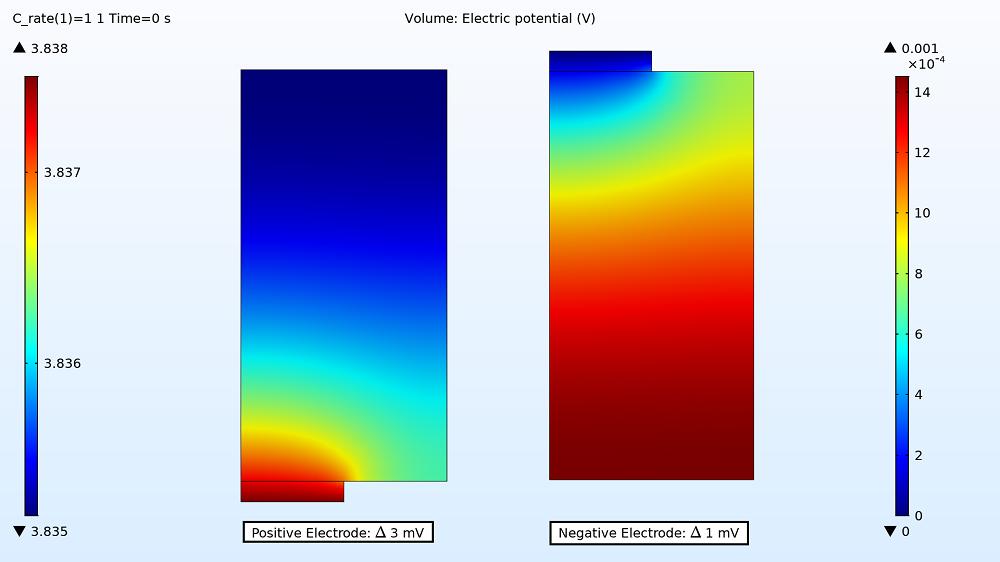 1C 充电过程,正极和负极中的电位分布。