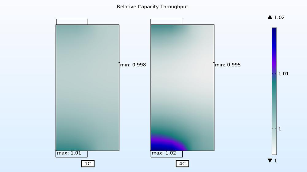 1C和 4C充电速率下的电极利用率