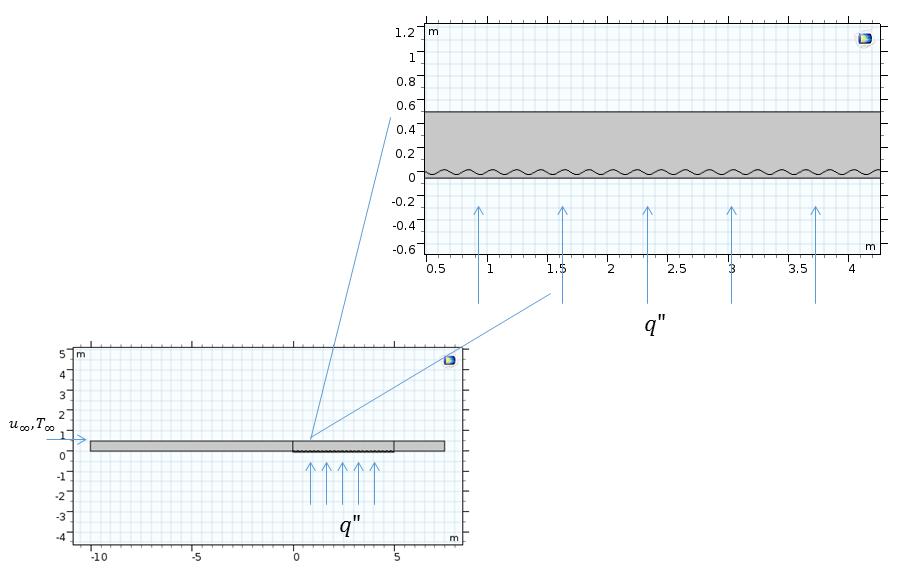 示意图显示流过带有波纹顶部的水平板的流动。