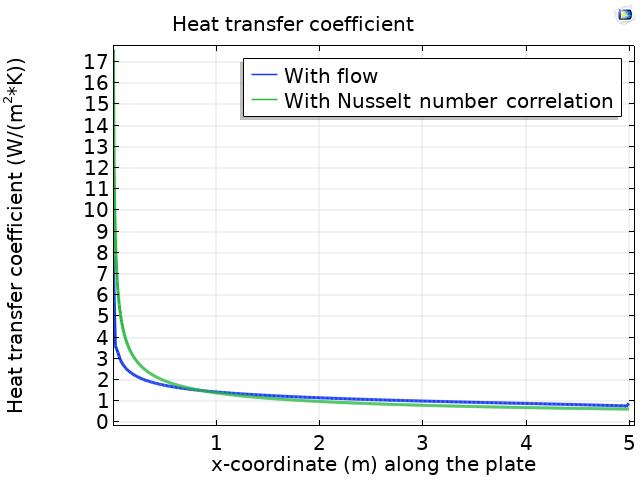 在 COMSOl 中使用 2 种方法计算传热系数